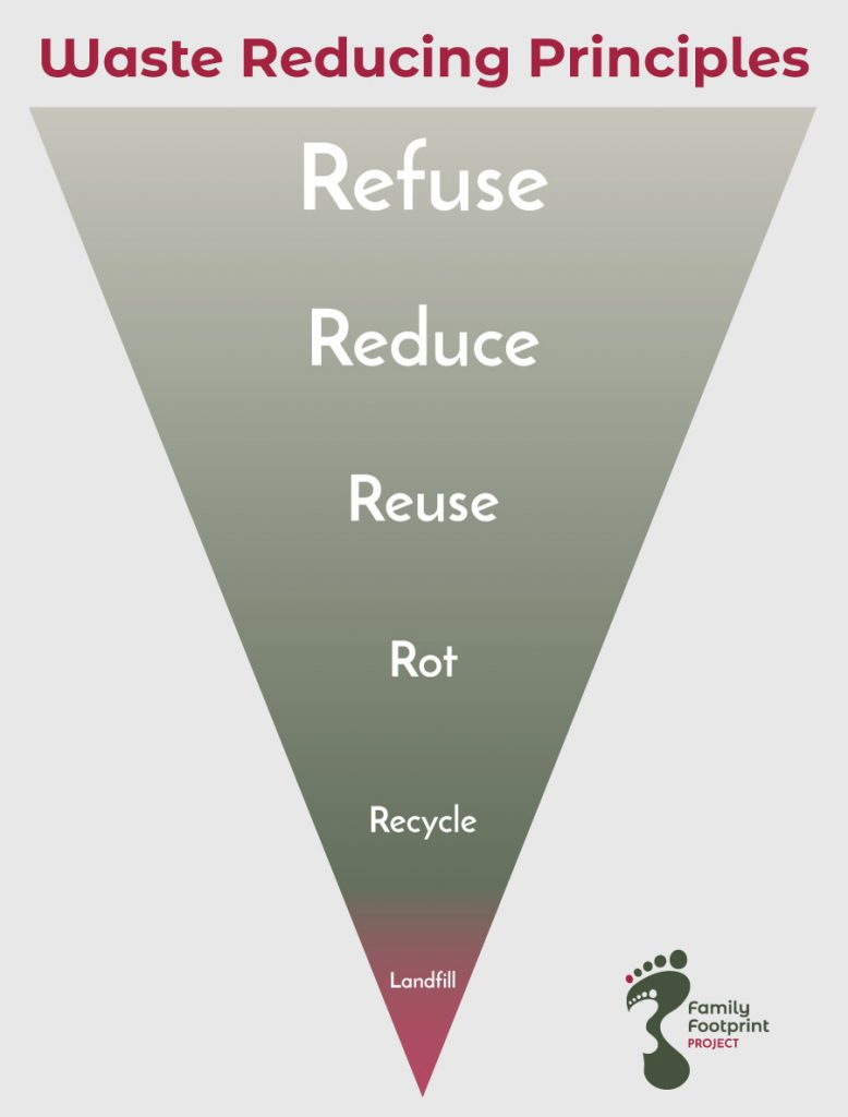 Waste reducing principles